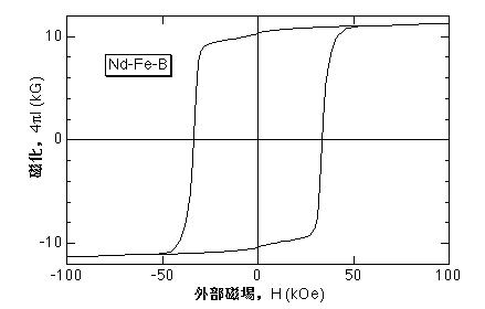 M-H curves of Nd-Fe-B